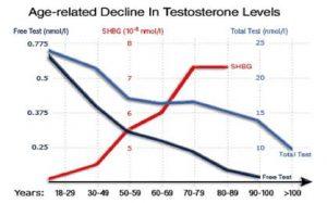 T decrease 300x187
