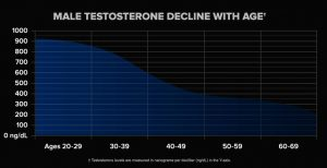 decline of testosterone with age 300x154